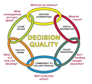 decision model analysis